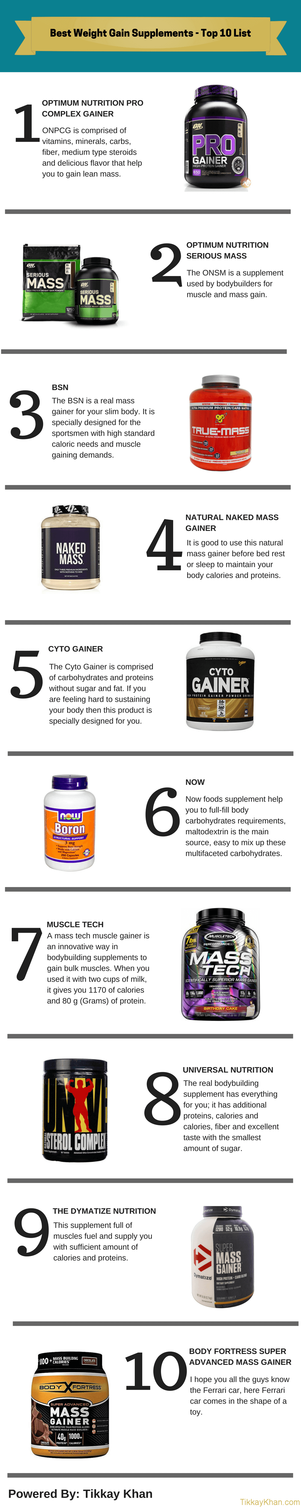 Weight Gain Supplements Infographic
