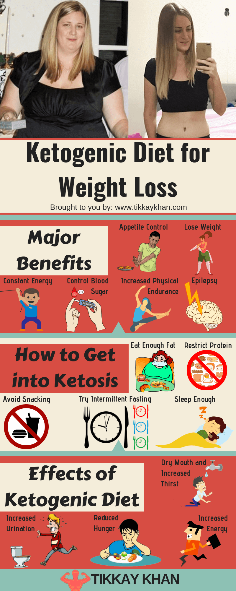 Ketogenic Diet for Weight Loss Infographic