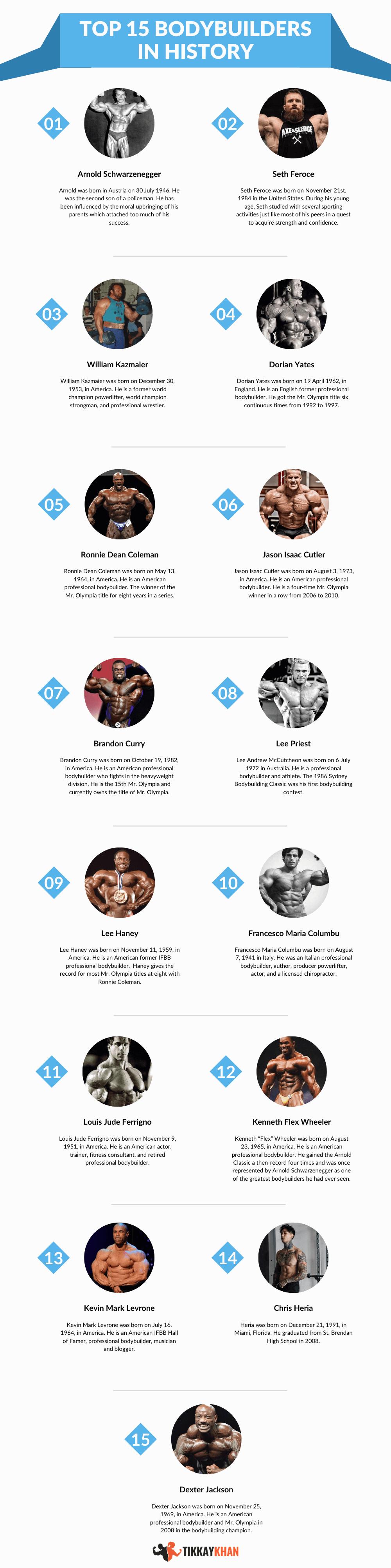 top 15 bodybuilders in the history