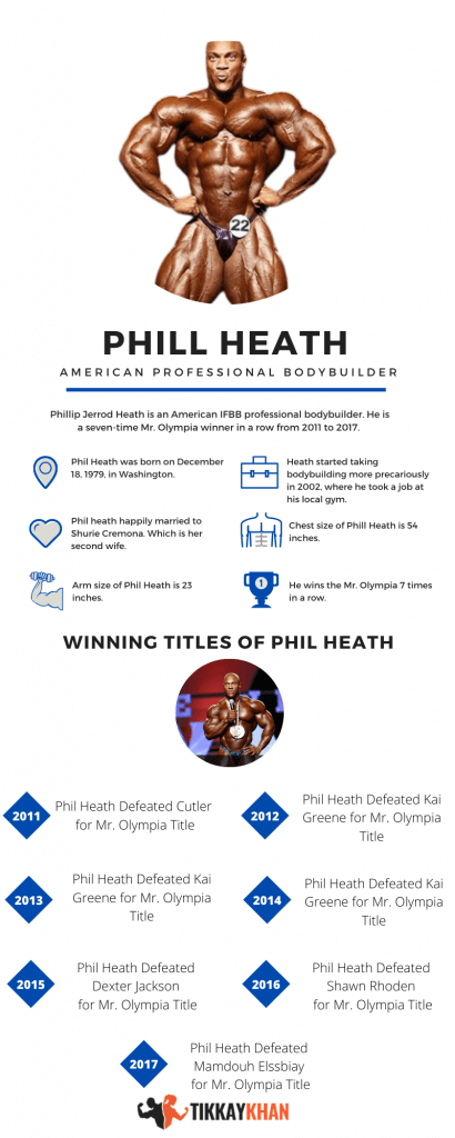 Phil Heath biography